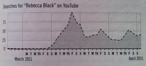 Rebecca Black Friday Trends
